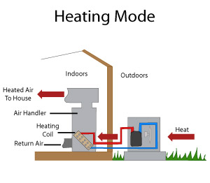 how the 3 types of home heat pumps work and can help reduce energydiagram of a heat pump operating