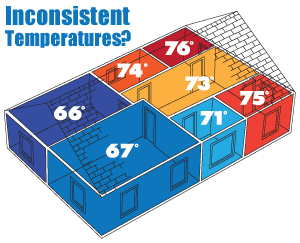 House Temperatures